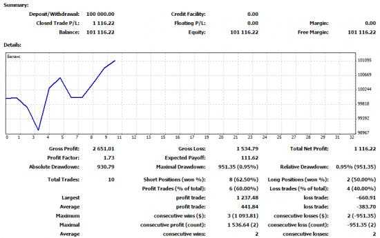 Результат по торговым идеям от 25.05.15.
