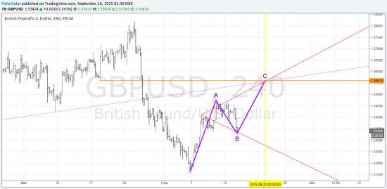 GBP/USD H4 лонг от текущих
