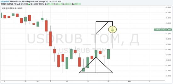 USD/RUB TOM