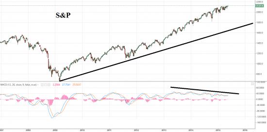 Рынки Готовы Скорректироваться.