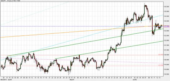 Сигнал на продажу USD/JPY под 123.15