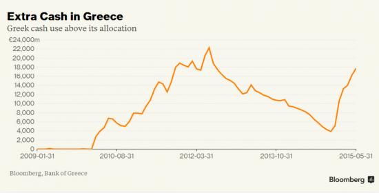 Банк Греции: объем наличности вернулся к рекордному значению