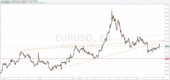 EUR/USD развернулась от динамического сопротивления 1.1220