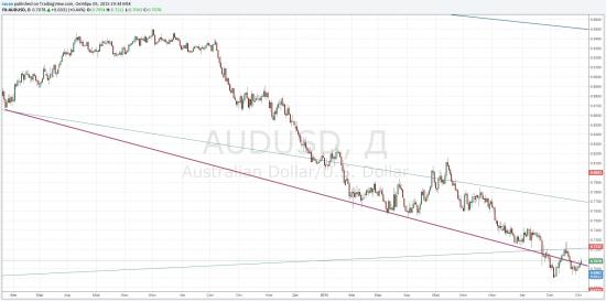 AUD/USD закрытие под 0.7040 подтвердит снижение пары