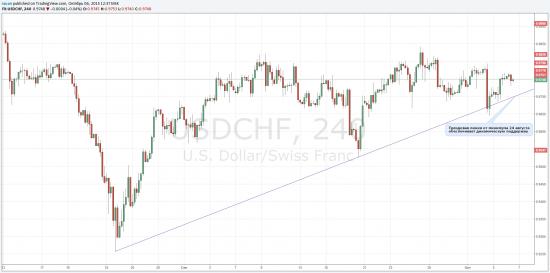 USD/CHF формирует волну 5 с целями 0.9795-0.9820