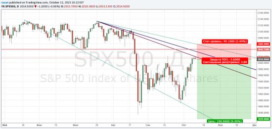 SP500 рисует резкое падение?