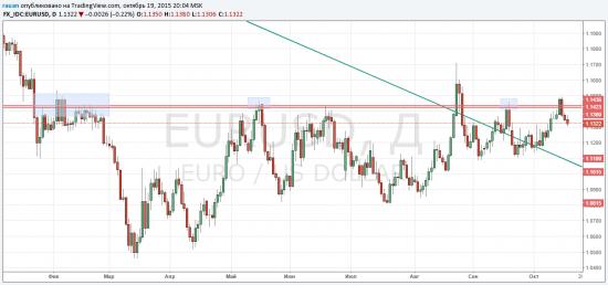 EURUSD остановила динамическая поддержка 1.1300. Целимся в 1.12?