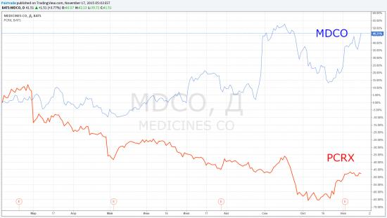 TradingView график форекс