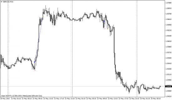 Пятничные сделки gbp, eur, jpy