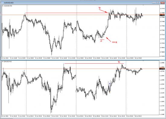 Евро, йена, сделка в понедельник