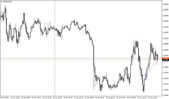 Три дня пипсовки, евро, фунт