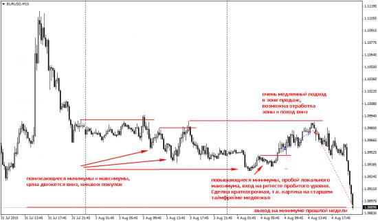 Евро, сделка с переворотом
