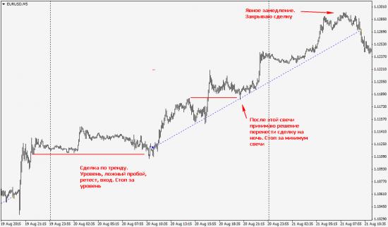 Евро. Сделки за неделю