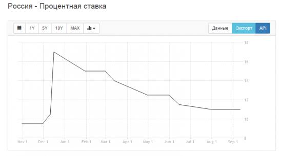 Россия - Темпы роста ВВП (кв/кв)
