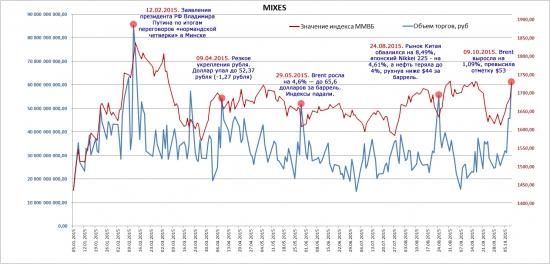 Как вы думаете почему растут объемы торгов на ММВБ?