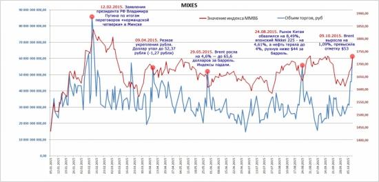 Объемов торгов по индексу ММВБ