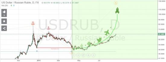 Самый клевый (да еще и правильный)  прогноз по USD-RUB!