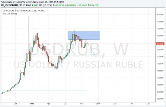 Доллар/Рубль