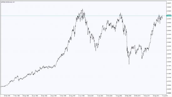 первое что очень понравилось -    павел дерябин Исследование Индекса Доллара DXY. Взгляд в будущее