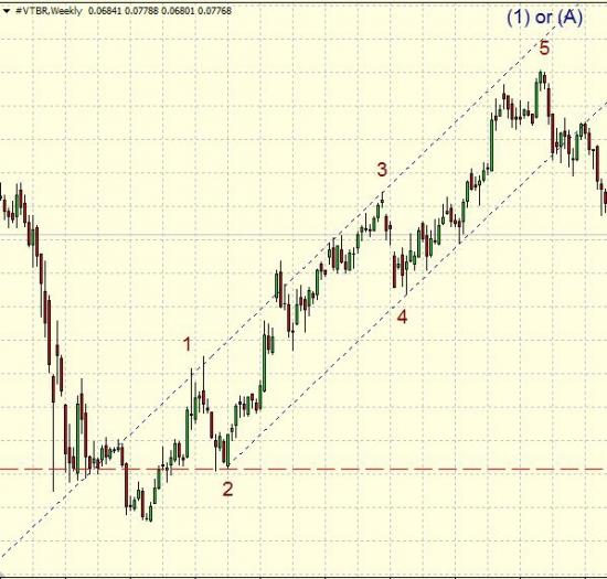 Волновой анализ акций ВТБ. Активная стадия роста.