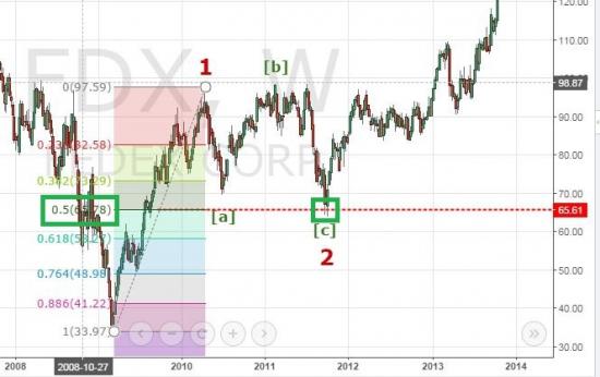 Волновой анализ акций FedEx. Готовимся к росту.