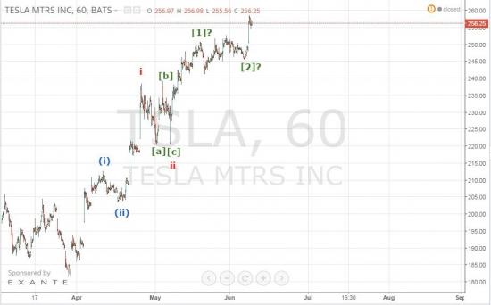 Tesla Motors - рост идет по плану!