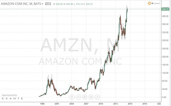 Разбираем акции компании AMAZON