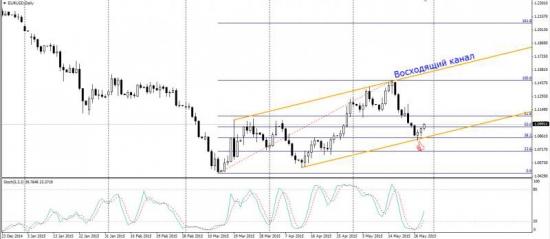 Торговый план по фьючерсу на евро-доллар