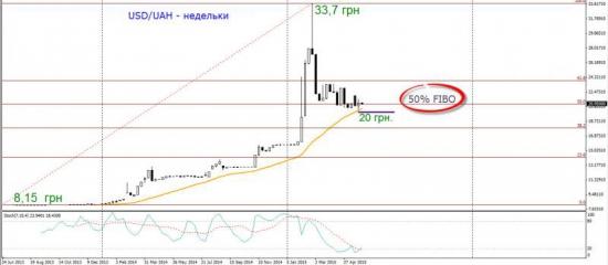 Торговый план по фьючерсу на USD/UAH