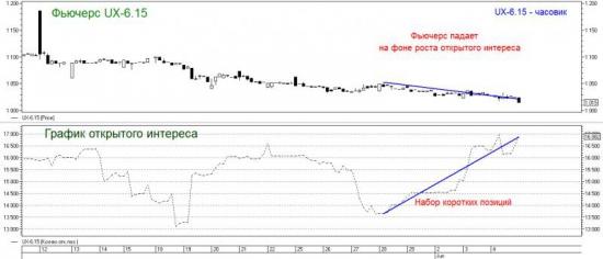 Торговый план по фьючерсу на индекс Украинской биржи