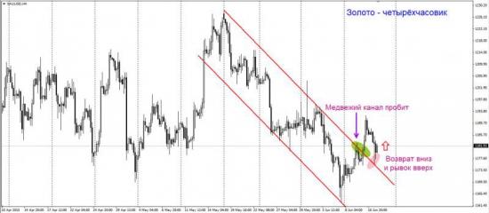 Торговый план по фьючерсу на золото
