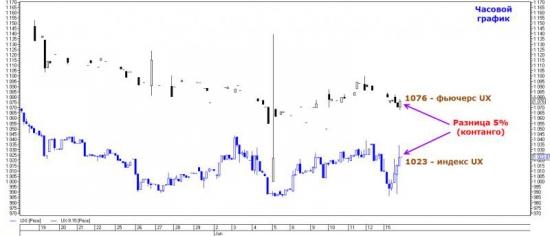 Торговый план по опционам на фьючерс UX-9.15