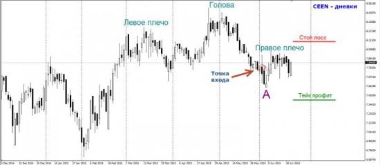 Торговый план по «Центрэнерго»