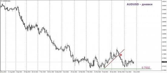 Торговый план по AUD/USD