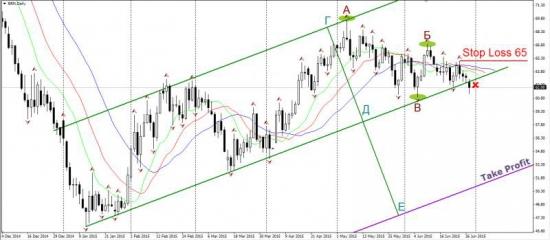 Торговый план по нефти марки Brent
