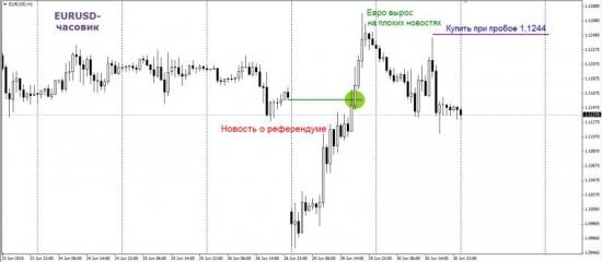 Торговый план по фьючерсу на евро-доллар + Видео
