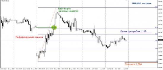 Торговый план по фьючерсу на EUR/USD. Идёт бычок, качается