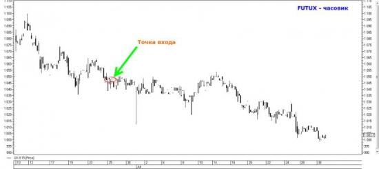 Фундаментальный и технический анализ фондового рынка