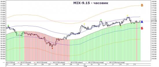 Торговый план по фьючерсу на индекс ММВБ.