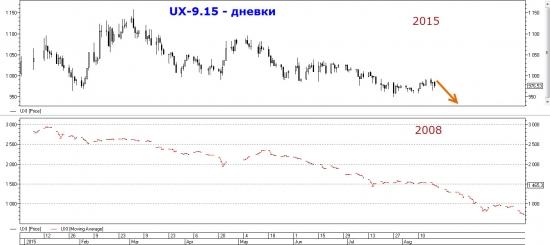 Торговый план по UX-9.15. Снова вниз.