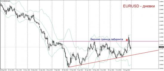 Торговый план по EURUSD. У подножия Эвереста