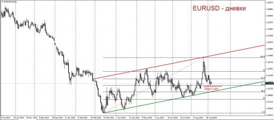 Торговый план по EUR-USD. Осторожная покупка.