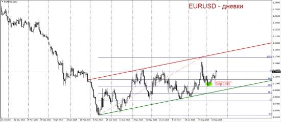 Торговый план по евро-доллару. Эра дешёвого бакса.