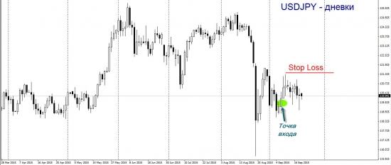 Торговый план по доллар-иене. Медленный спуск.