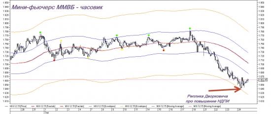 Торговый план по Газпрому. Начало подъёма