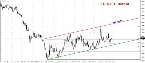 Торговый план по EURUSD. Снова торгуем в лонг.