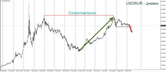 Фьючерс на доллар-рубль. Стрижём медвежий рынок.