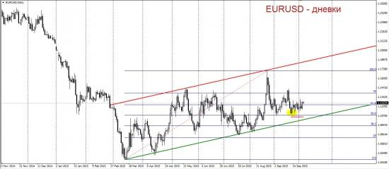 Фьючерс на евро-доллар. Перед прыжком.