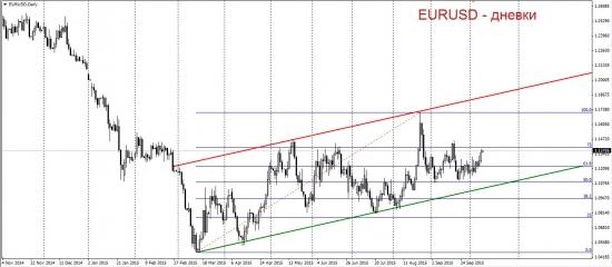 Торговый план по EURUSD.