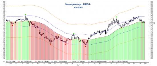 Торговый план по MXI-12.15. В ожидании роста.